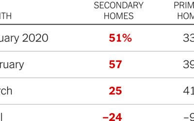 There's More Demand for Second Homes Than for Primary Homes