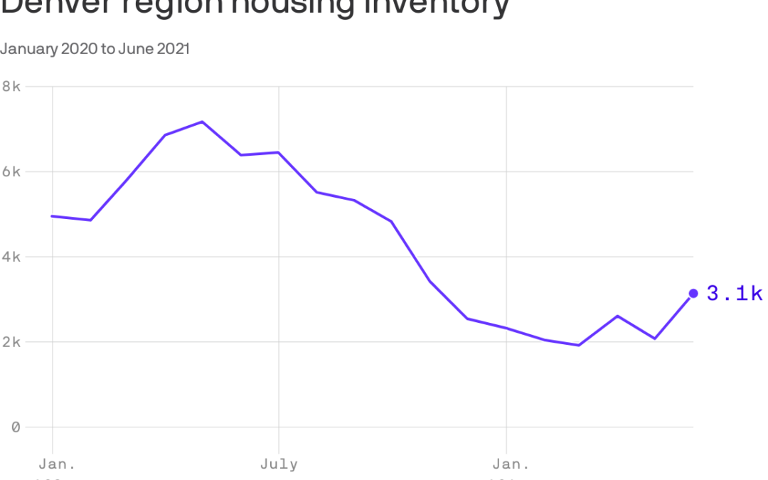 Denver Housing Inventory Increased 50% From May to June